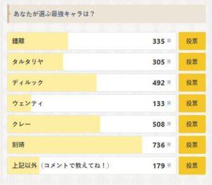 【原神】中国Tier表と日本人が選ぶ最強キャラ ← どうしてこうなった・・