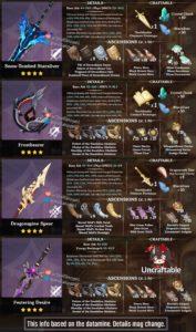 【原神】新武器突破素材一覧がこれってマジ!?