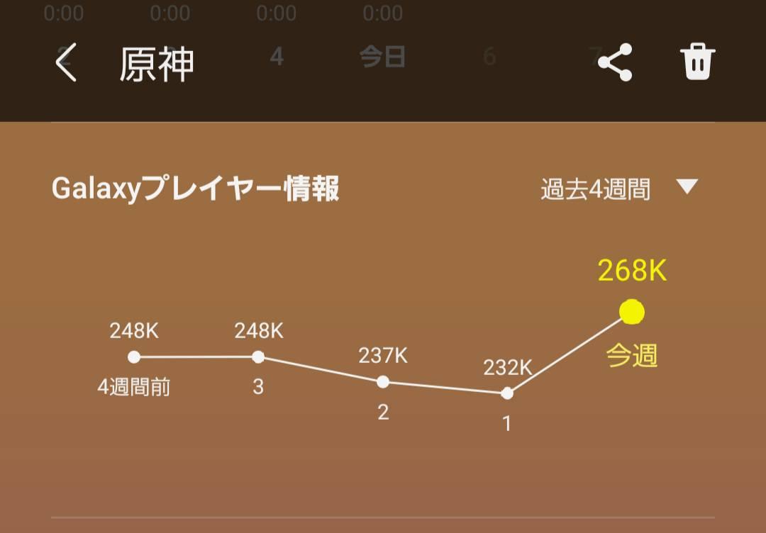 【原神】ぶっ壊れ改造でアクティブユーザー減ってるの草 ← ???