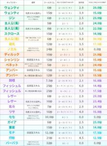 【原神】1分間の元素粒子効率表 ← これ不具合のキャラいないか・・?