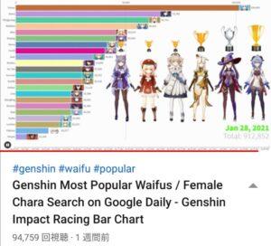 【原神】女性キャラクターの人気ランキングはこうなる!?