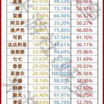 【原神】螺旋12層星36の使用率表キタ━━(゚∀゚)━━!! ← あのキャラ大人気すぎじゃん